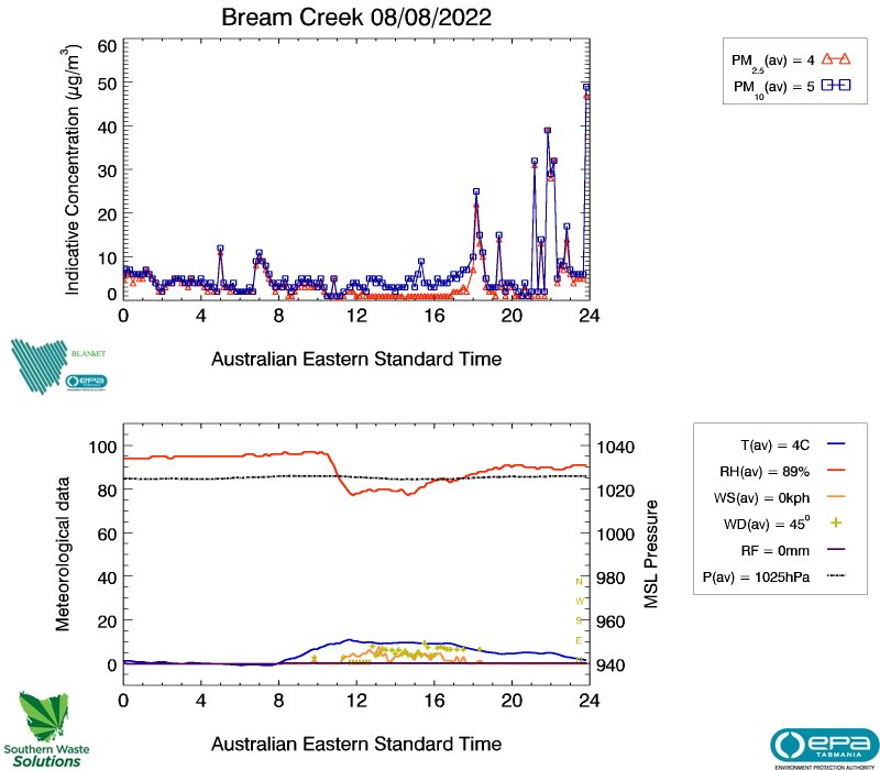 Bream Creek air data from yesterday, image plot