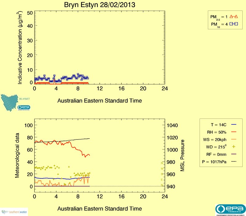 Bryn Estyn real-time air data, image plot