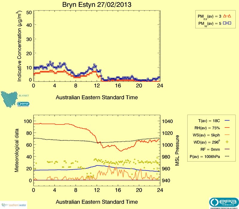 Bryn Estyn air data from yesterday, image plot