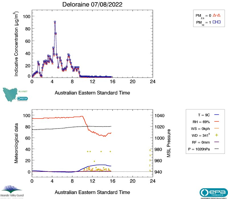 Deloraine real-time air data, image plot