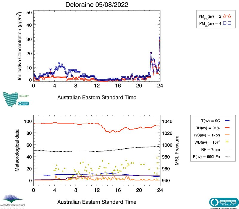 Deloraine air data from yesterday, image plot
