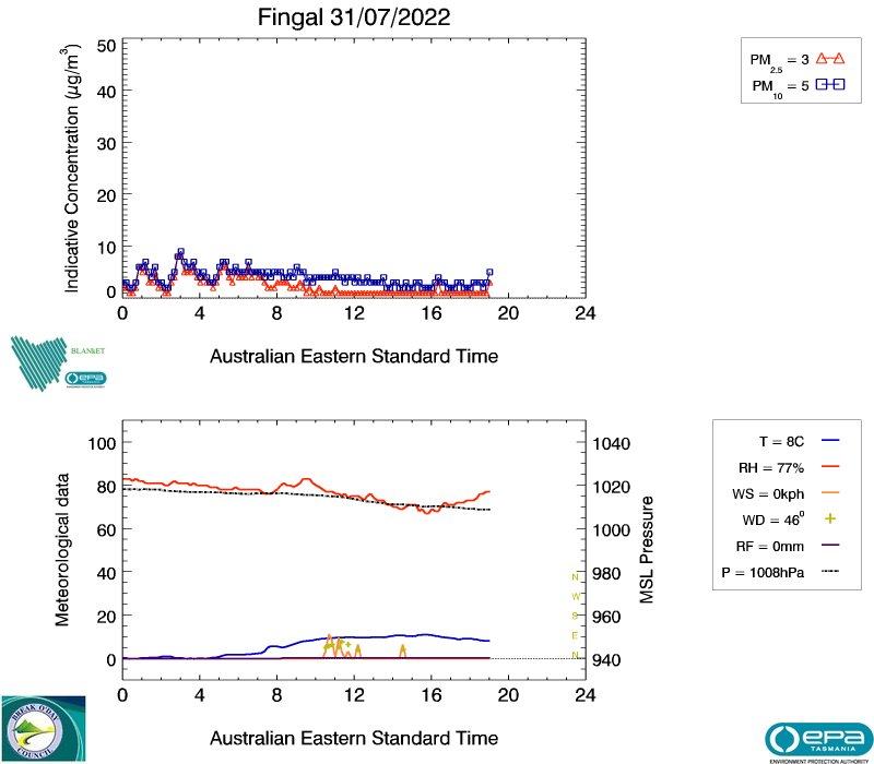 Fingal real-time air data, image plot