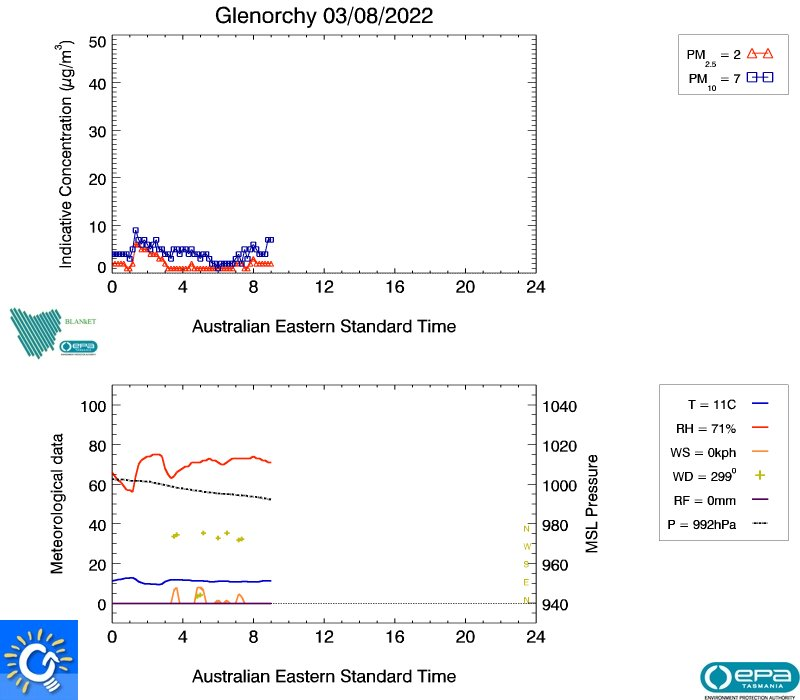 Glenorchy real-time air data, image plot