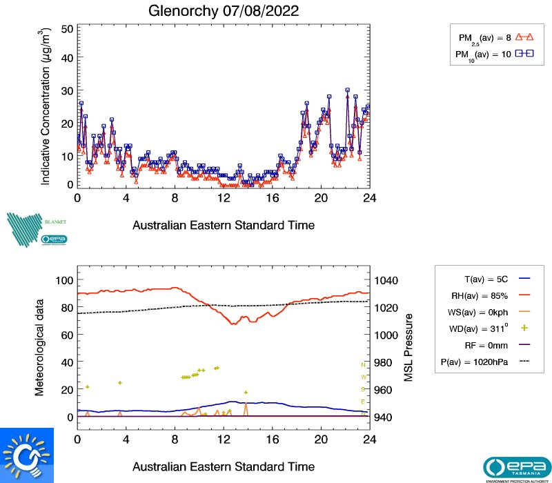 Glenorchy air data from yesterday, image plot