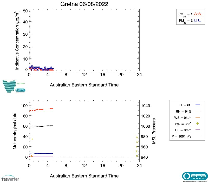 Gretna real-time air data, image plot