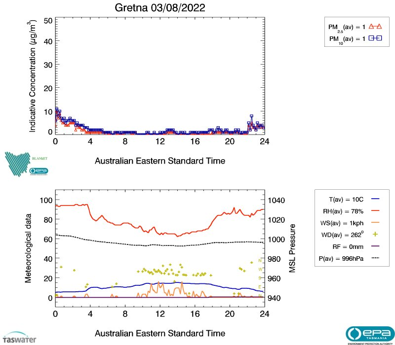 Gretna air data from yesterday, image plot