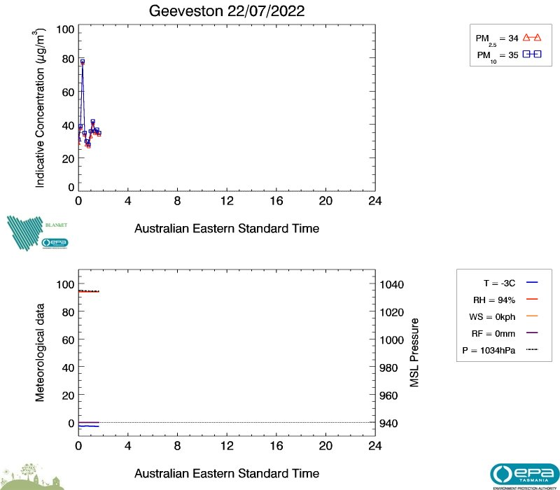 Geeveston real-time air data, image plot