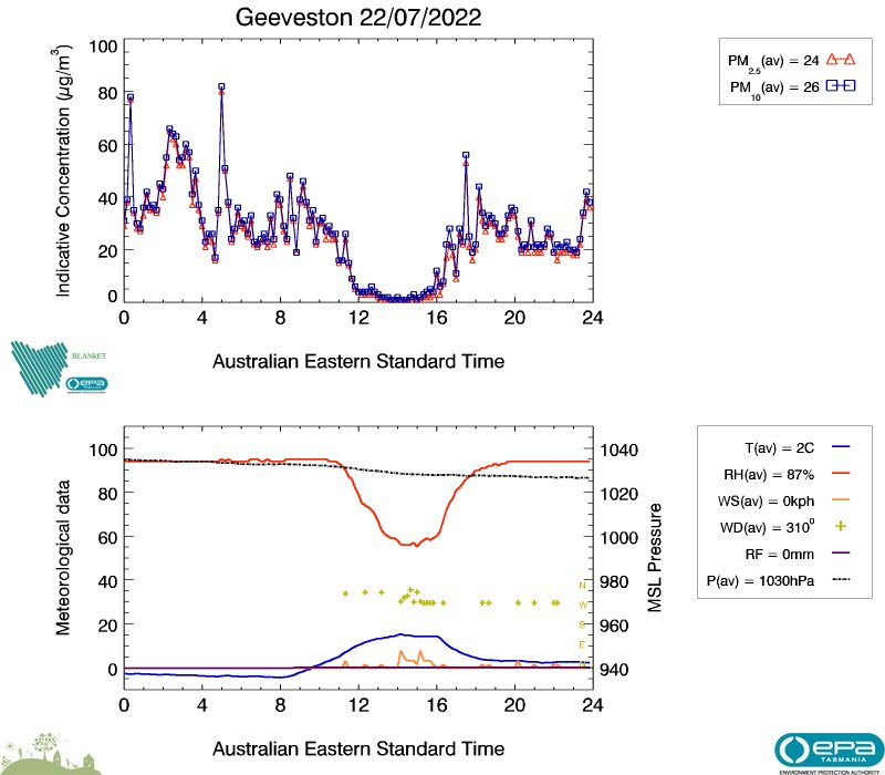 Geeveston air data from yesterday, image plot