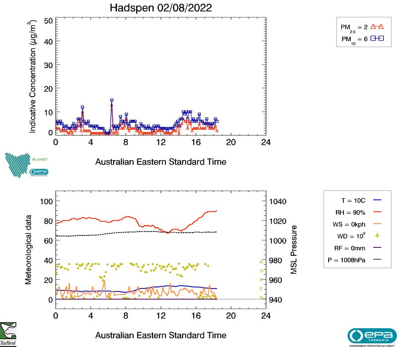 Hadspen real-time air data, image plot
