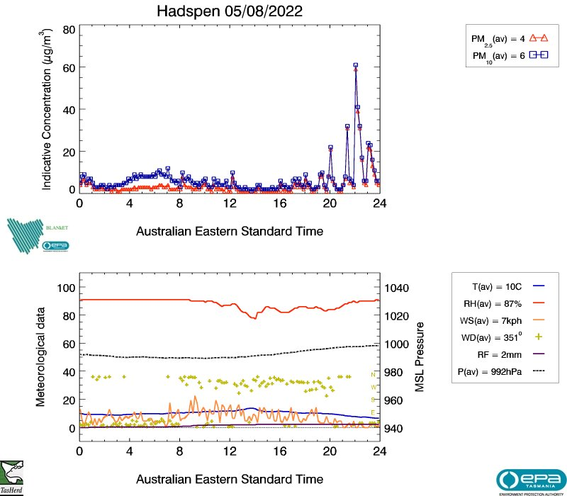 Hadspen air data from yesterday, image plot