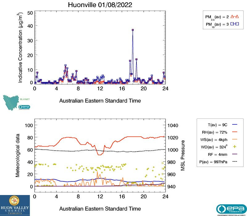 Huonville Air Quality Yesterday