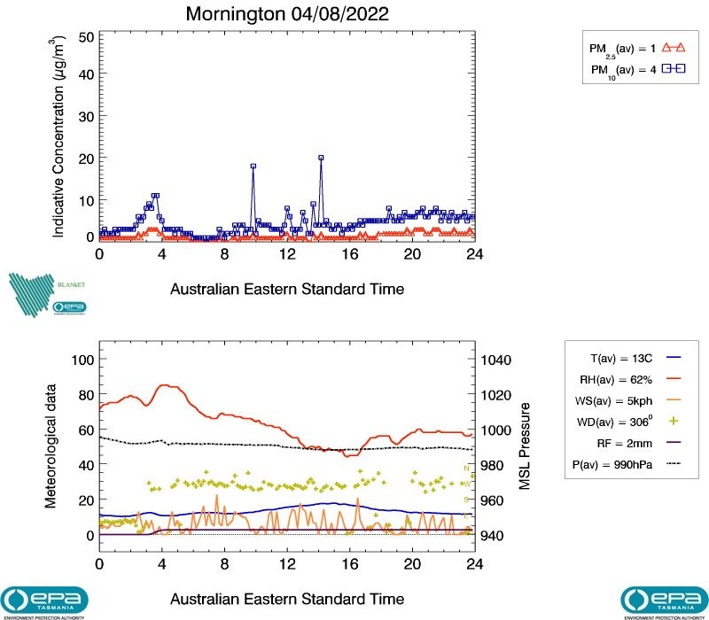 Mornington Air Quality Yesterday