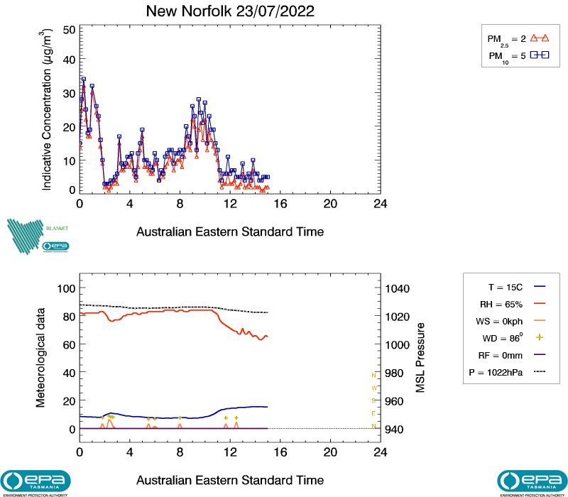 New Norfolk real-time air data, image plot