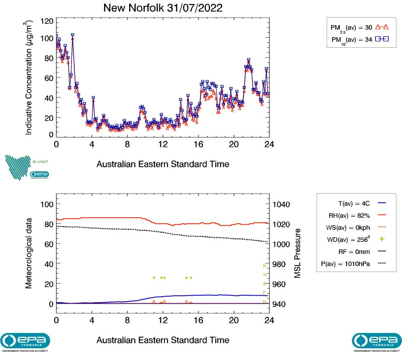 New Norfolk air data from yesterday, image plot