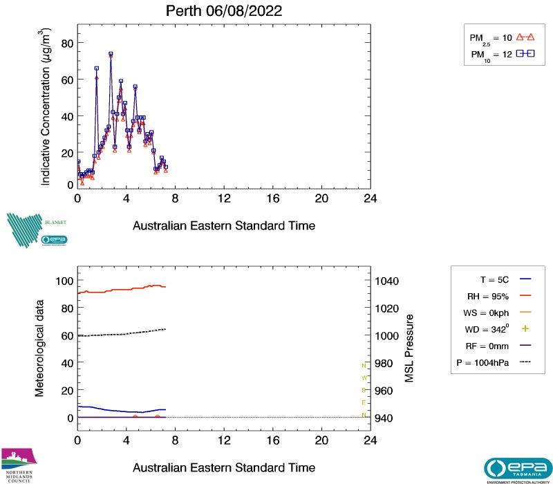 Perth real-time air data, image plot