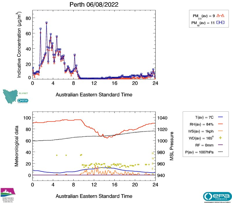 Perth air data from yesterday, image plot
