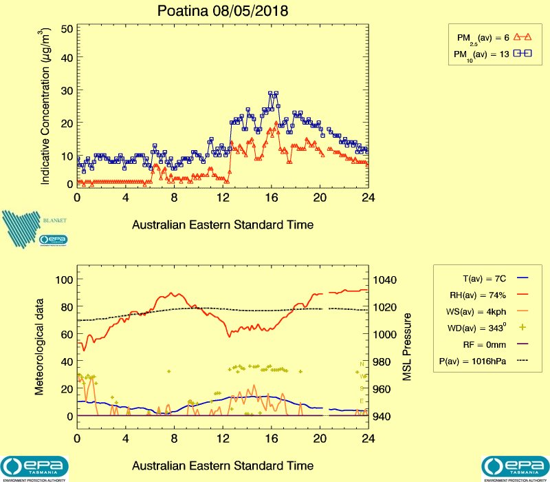 Poatina air data from yesterday, image plot