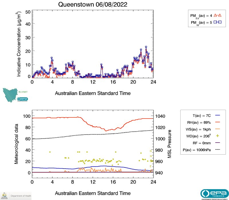 Queenstown air data from yesterday, image plot
