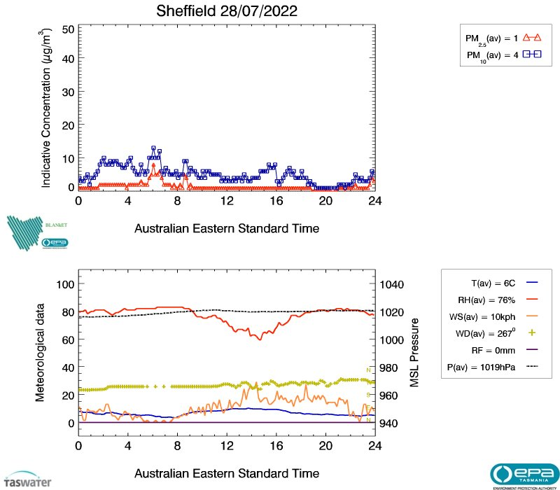 Sheffield air data from yesterday, image plot