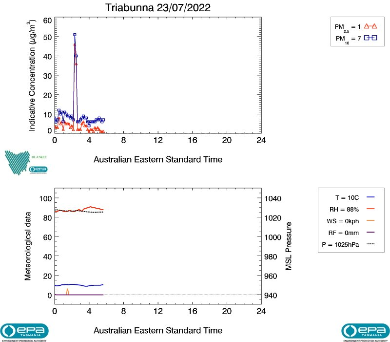 Triabunna real-time air data, image plot