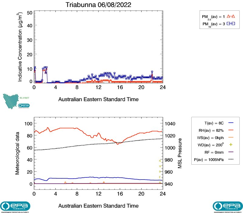 Triabunna air data from yesterday, image plot