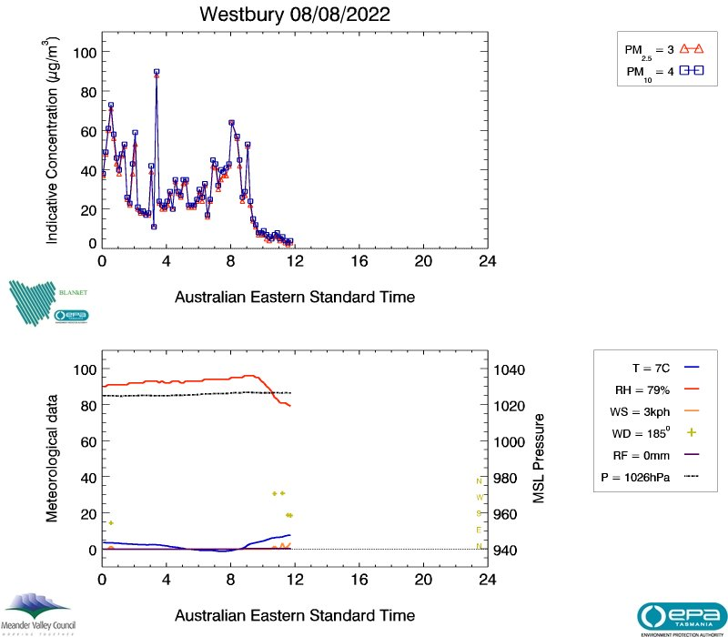 Westbury real-time air data, image plot