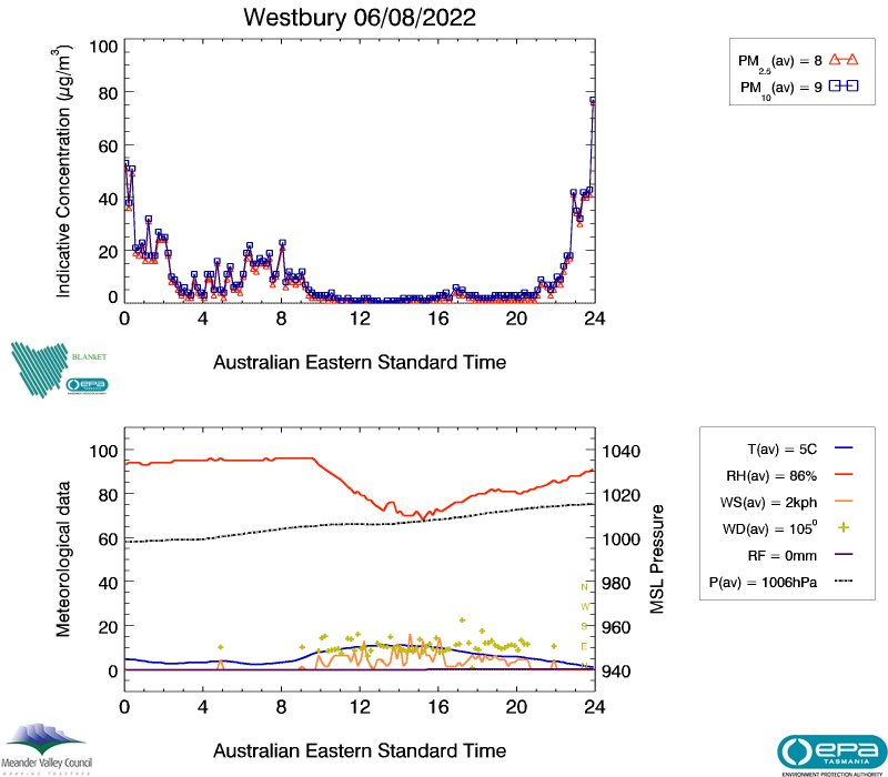 Westbury air data from yesterday, image plot