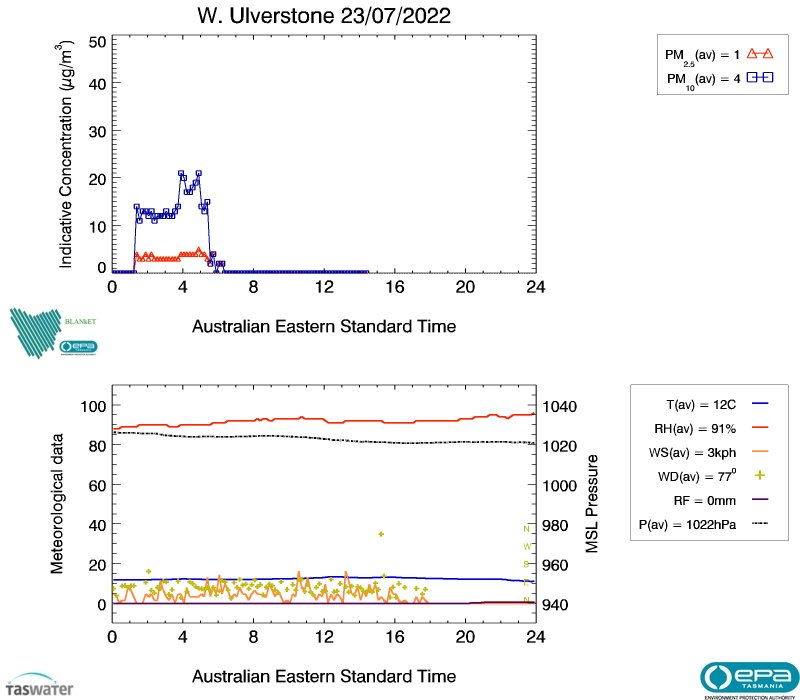 West Ulverstone air data from yesterday, image plot