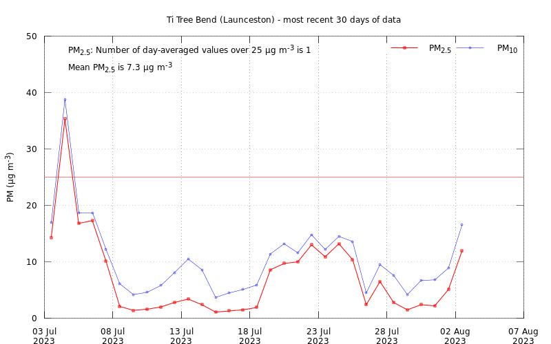 Launceston Air Quality Today